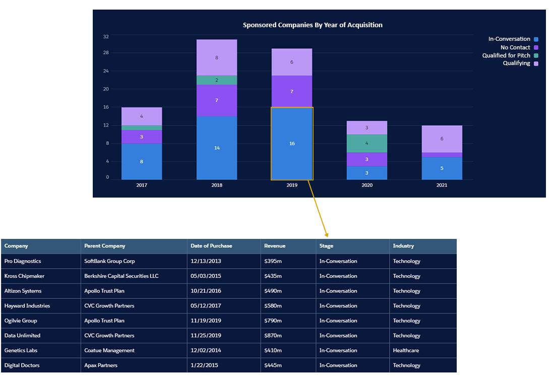 Tracking portfolio companies by year of acqusiiton